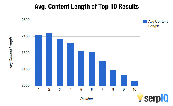 how long shoudl your content be